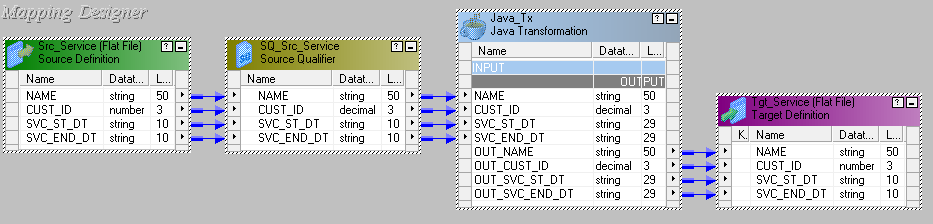 Using Java Transform in Informatica Mapping