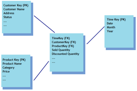 Dimensional modeling case study